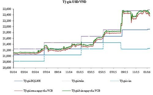 Diễn biến tỷ giá USD/VND qua các thời điểm.