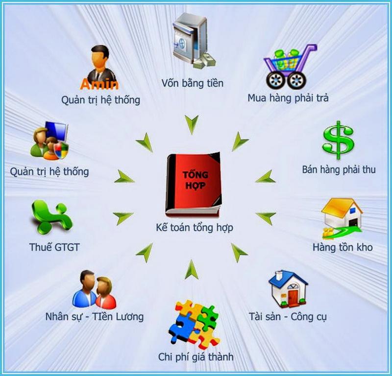 Những phần mềm phổ biến mà kế toán doanh nghiệp cần biết